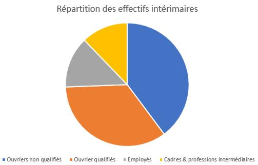 20 Graphe Repartition Effectif Qualification France 2018