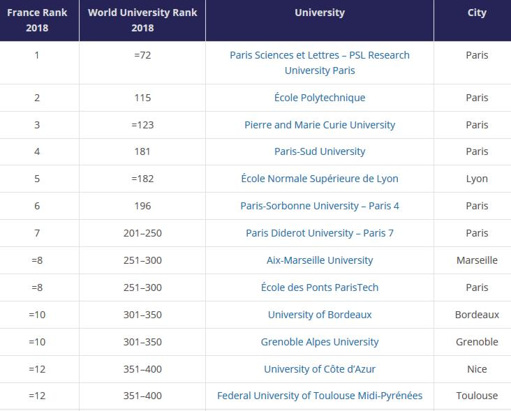 18 The World University Rankings Classement Francais