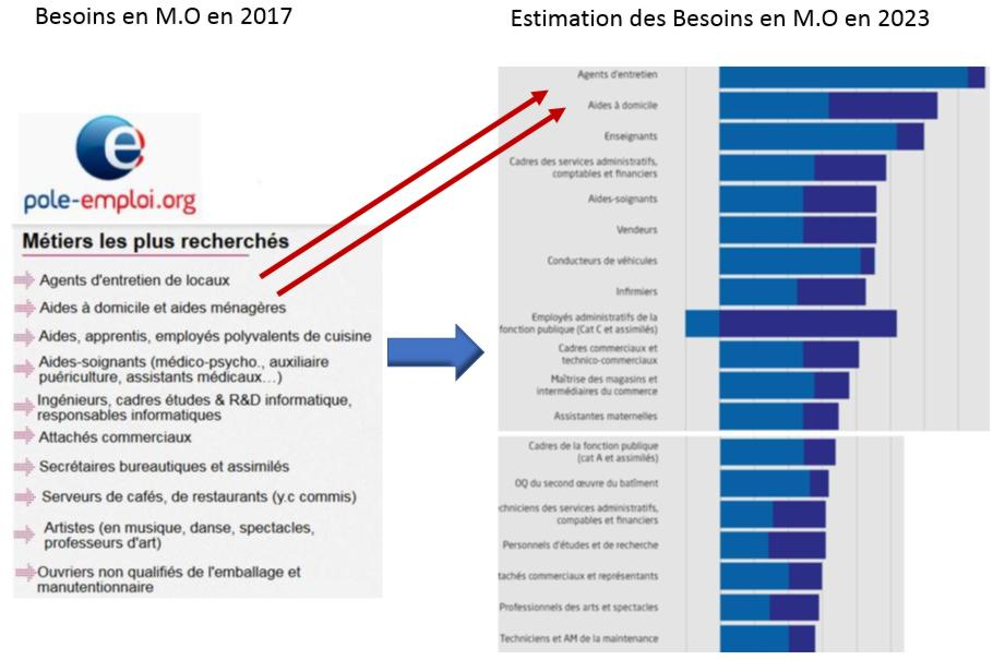 18 Etude Comparative Besoins Mo 2017 2023