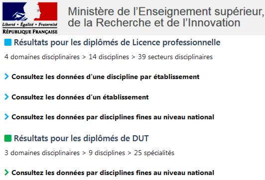 19 Ministere Enseignement Sup Insertion Prof Licence DUT